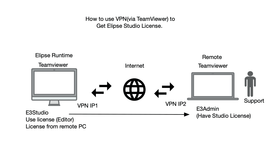 CSCS Elipse ; How to use Studio License from Remote via VPN